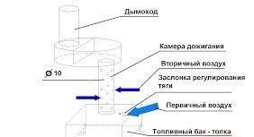 Пиролизный котел своими руками: пошаговая инструкция