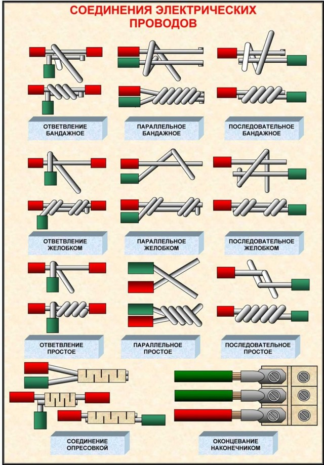 Скрутка проводов: как правильно соединять (скручивать) электропровода