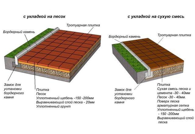 Дорожки из бетона на даче своими руками