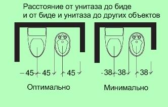 Высота инсталляции для унитаза: размеры, как померить своими руками