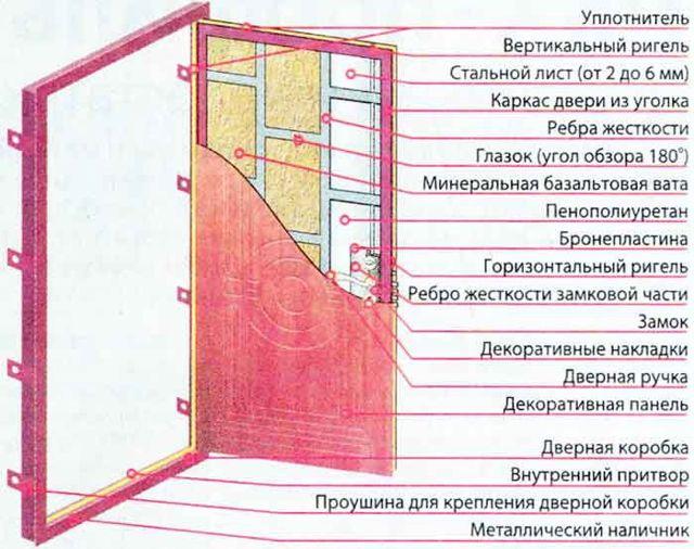 Как сделать металлическую дверь своими руками