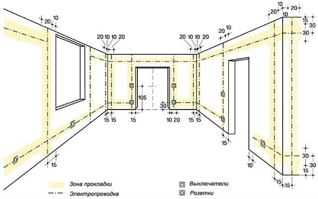 Проводка в доме своими руками: с чего начать монтаж, пошаговая схема, описание