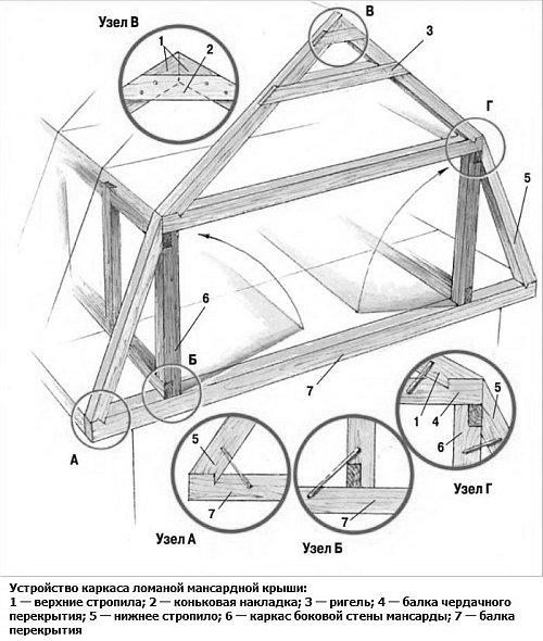Построить мансарду своими руками: этапы изготовления