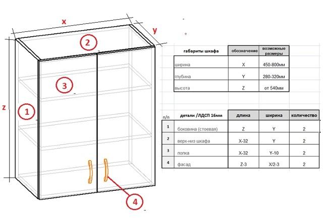 Кухонная мебель своими руками: деталировка для распила, расчет и проектирование