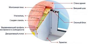 Откосы для пластиковых окон: как сделать, правильно установить своими руками