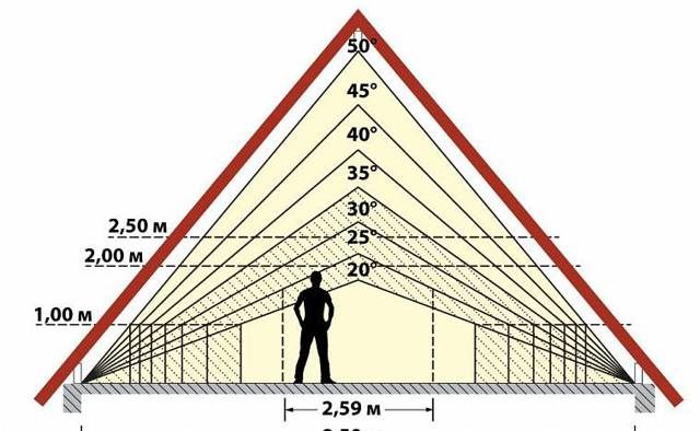 Как рассчитать оптимальный угол наклона крыши?