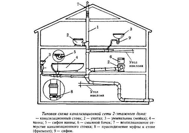 Канализация в частном доме: как правильно прокладывать своими руками, устройство, схема