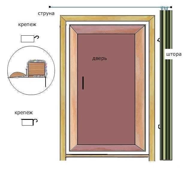 Как пошагово сделать дверь в баню своими руками?