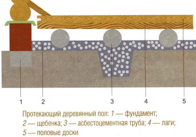 Как сделать пол в бане своими руками: пошаговое руководство