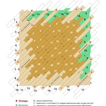 Укладка ламината по диагонали: плюсы и минусы, как класть