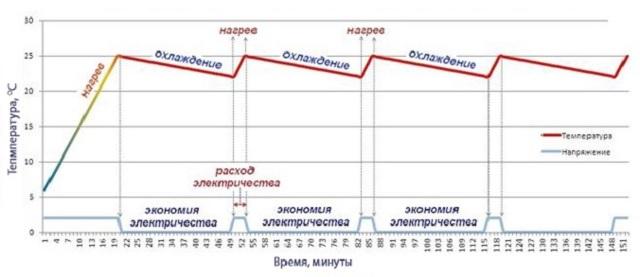 Электрический теплый пол: как правильно посчитать расход энергии