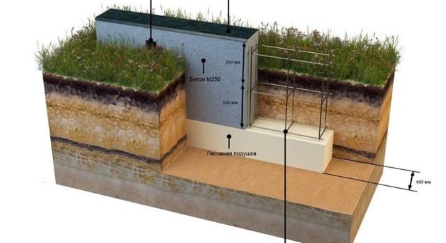 Как правильно сделать фундамент под дом своими руками