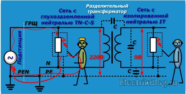 Как сделать контур заземления в частном доме своими руками: требования к монтажу устройства