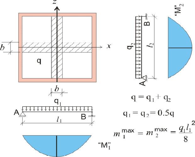 Армирование монолитной плиты перекрытия: расчет нагрузки, чертежи