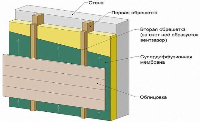 Технология утепление стен пеноплексом и гипсокартоном, можно ли использовать внутри помещения?
