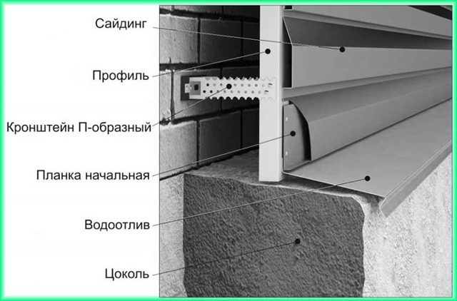 Отделка цоколя: какой кирпич лучше для облицовки фундамента дома снаружи